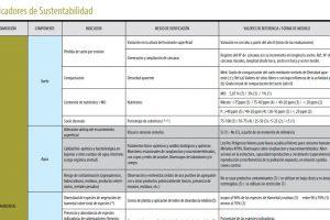 Indicadores de sustentabilidad (cuadro)